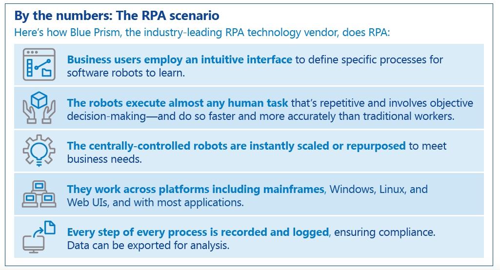 Avanade - Blue Prism RPA Robotic Process Automation