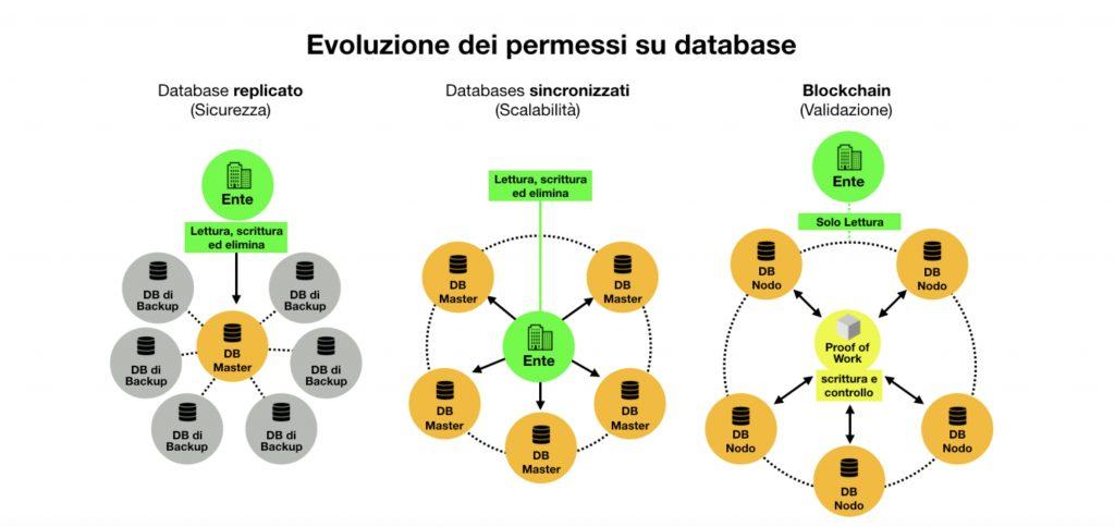 Figura 1 - Evoluzione permessi database