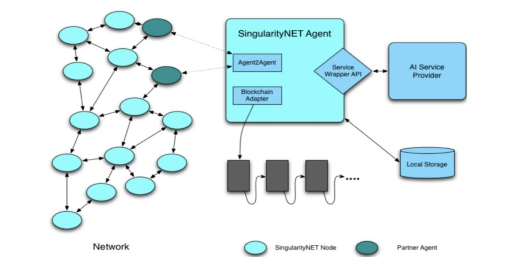 SingularityNet High-level architecture diagram