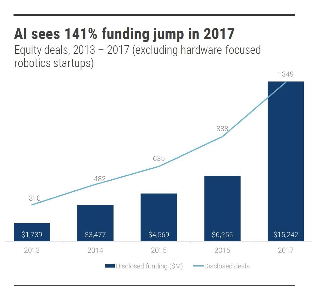 Intelligenza Artificiale investimenti in crescita