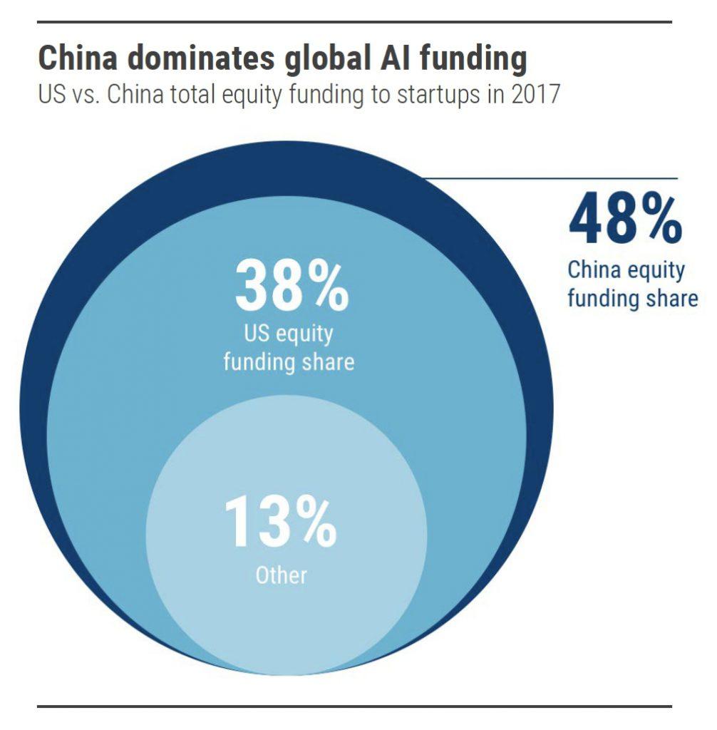 La Cina domina i fondi sull'Intelligenza Artificiale
