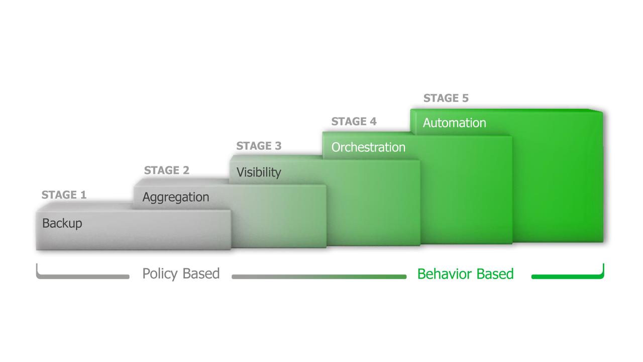 Intelligent Data Management - le 5 fasi