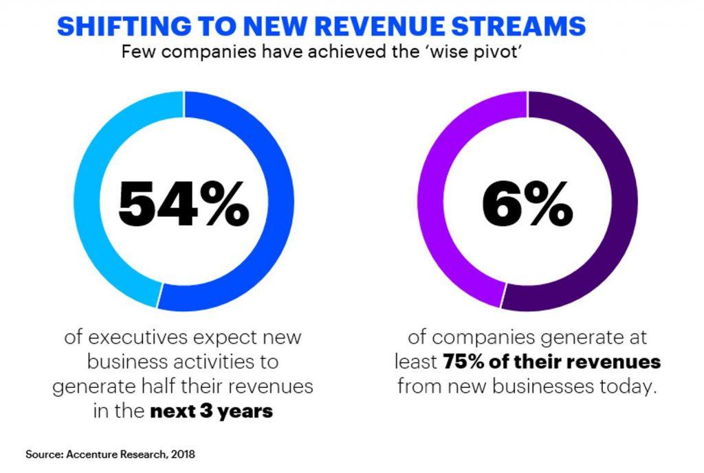Accenture_Wise Pivot chart