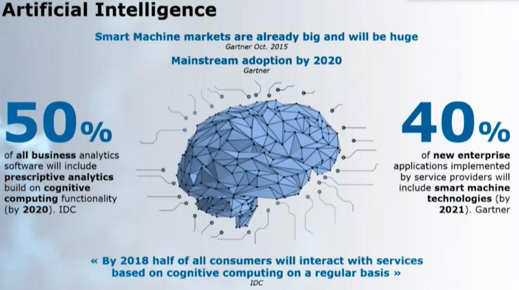 Artificial Intelligence Momentum