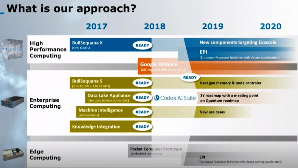 Atos Roadmap 2018-2020