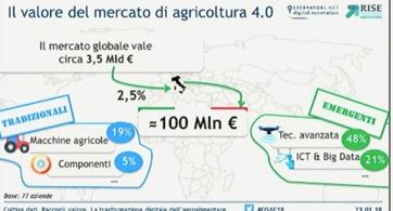 Mercato Agricoltura 4.0