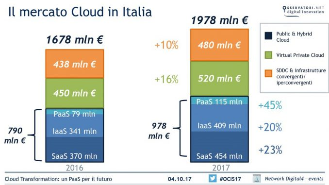 Mercato Cloud