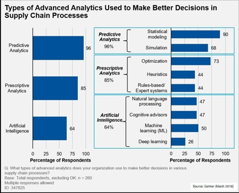 Advanced Analytics - types in supply chain processes