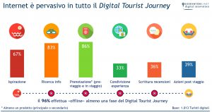 Internet nel Digital Tourist journey