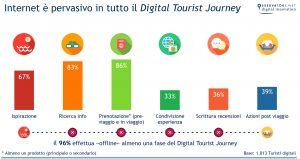 Internet nel Digital Tourist journey