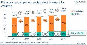 Mercato turismo in Italia