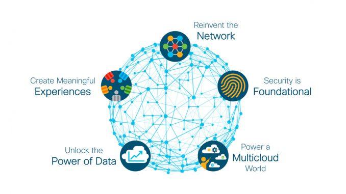 Cisco - i pilastri dell'innovazione tramite AI