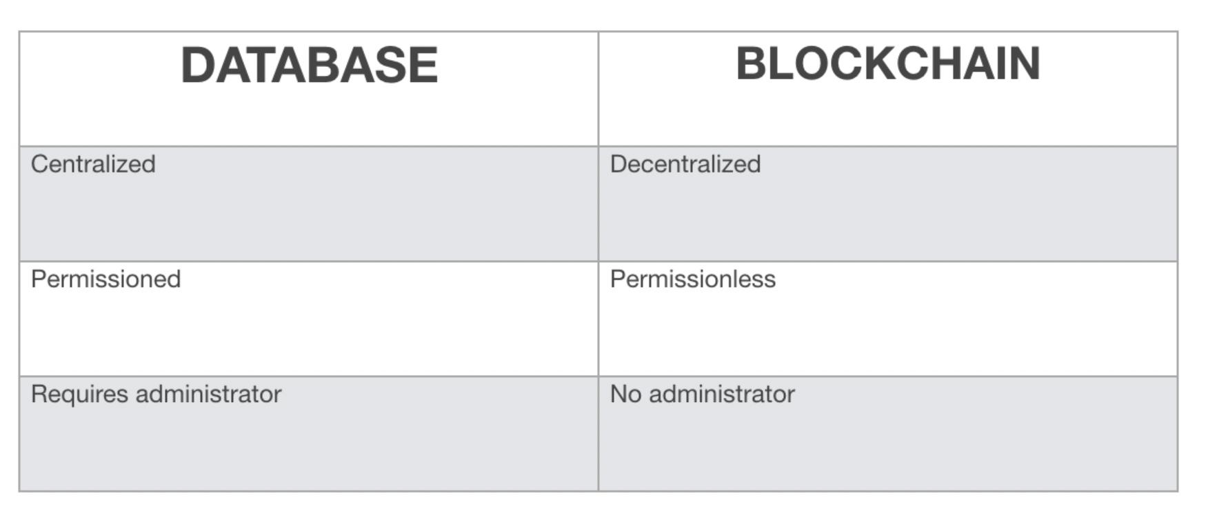 Database vs Blockchain