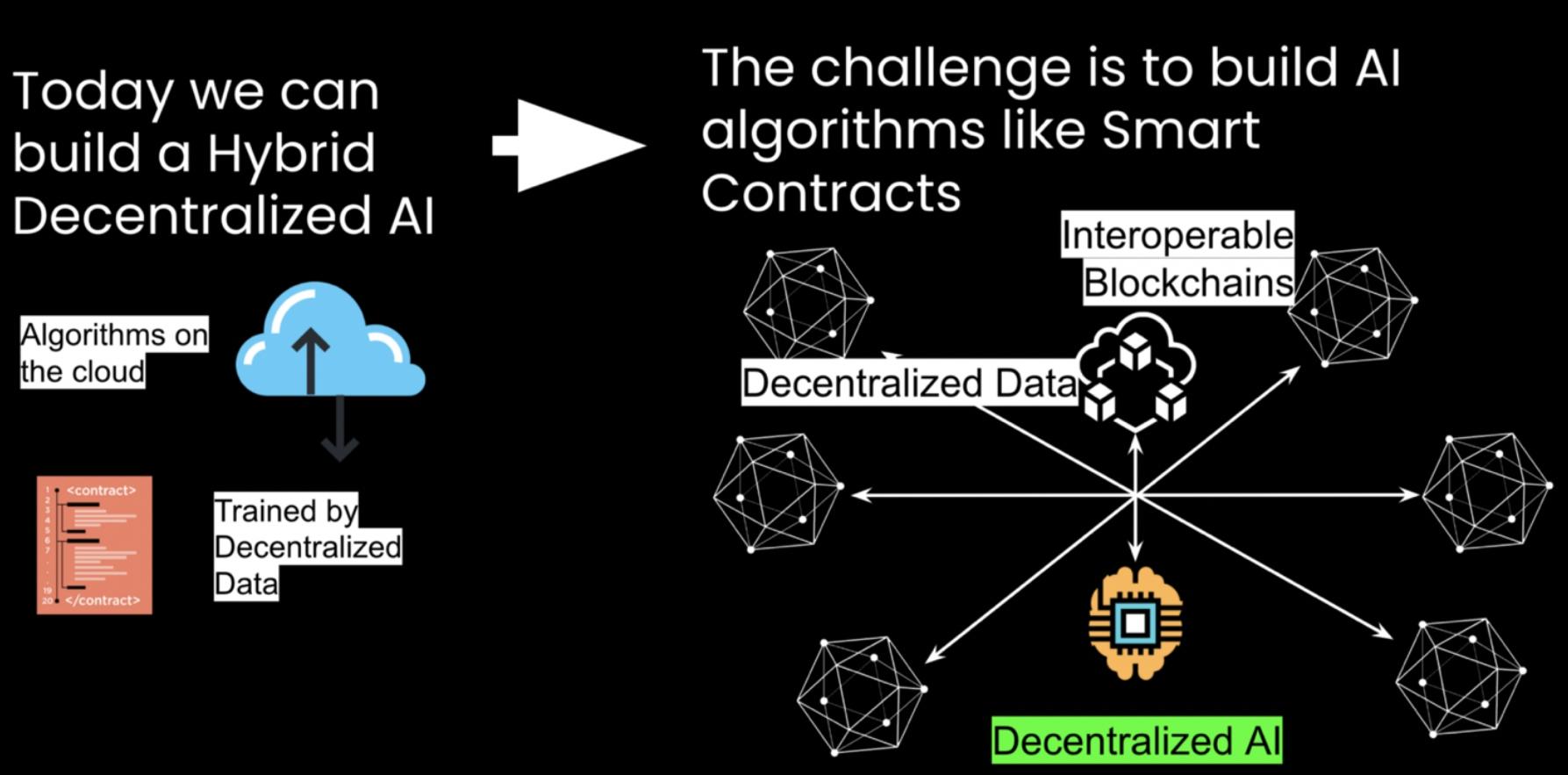Decentralized AI