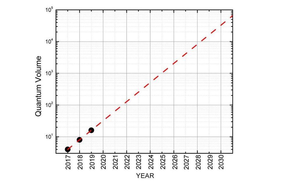 Quantum Volume Roadmap - IBM