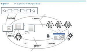 RPA Robotic Process Automation - come funziona