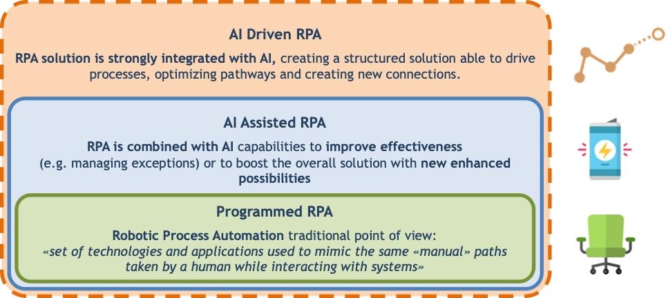 RPA Robotic Process Automation - Il Framework dell'Osservatorio AI del Politecnico