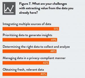 Le principali sfide per estrarre valore dai dati (fonte: survey 'Human AI is here')