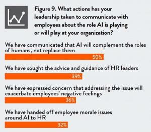 Azioni per comunicare con i dipendenti il ruolo che l'AI gioca o giocherà nell'organizzazione (fonte: survey 'Human AI is here')