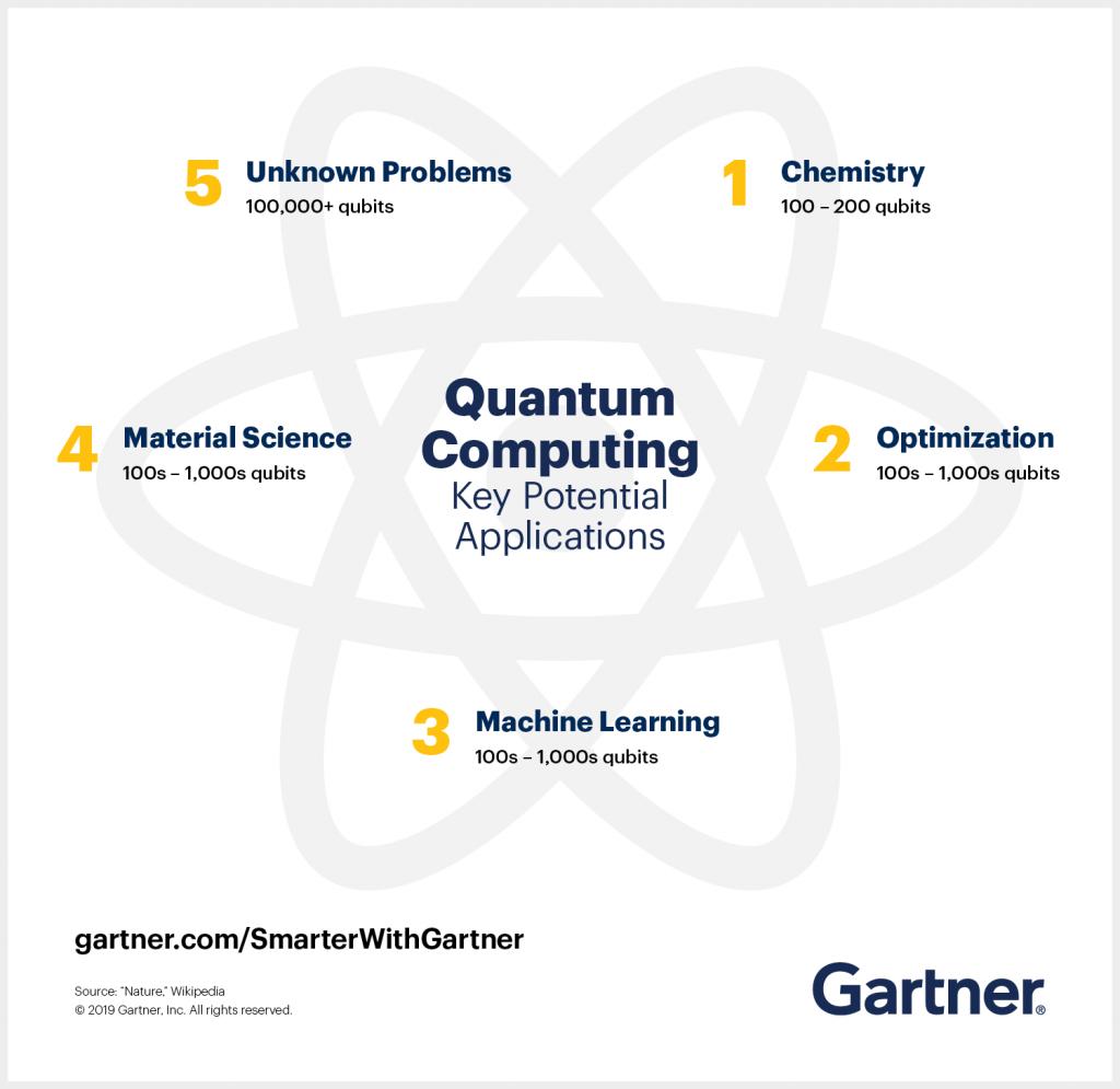 Quantum Computing - Le potenziali applicazioni del computer quantistico secondo Gartner