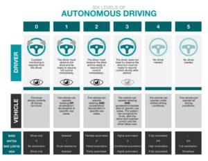 classificazione delle auto a guida autonoma