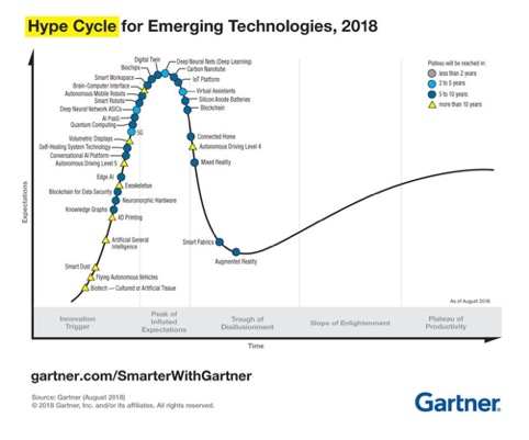 Hype Cycle for Emerging Technologies 2018