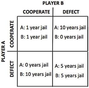 Schema del dilemma del prigioniero