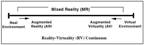 Realtà aumentata e realtà virtuale - Continuum