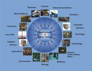 Teoria dei giochi - gli ambiti di applicazione