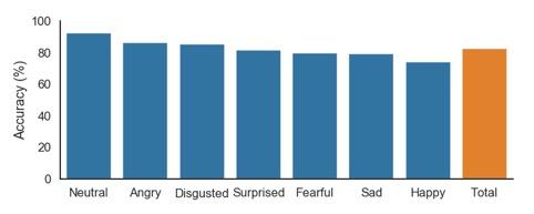 Deep learning e riconoscimento vocale delle emozioni - grafico di accuratezza