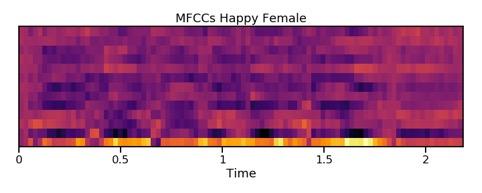 Riconoscimento vocale - voci femminili felici