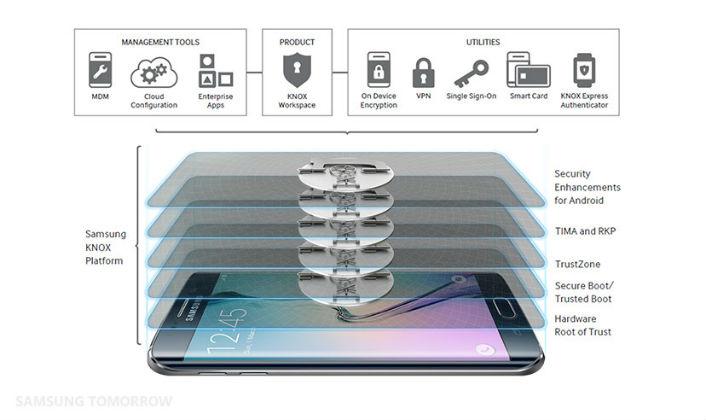 Autenticazione biometrica - Samsung Knox Platform