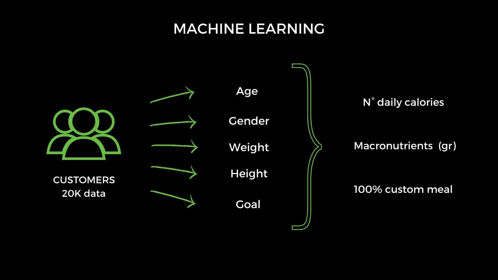 dieta AI