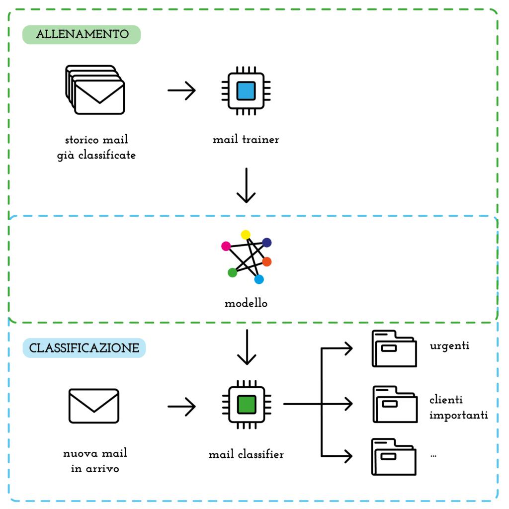 mail classifier