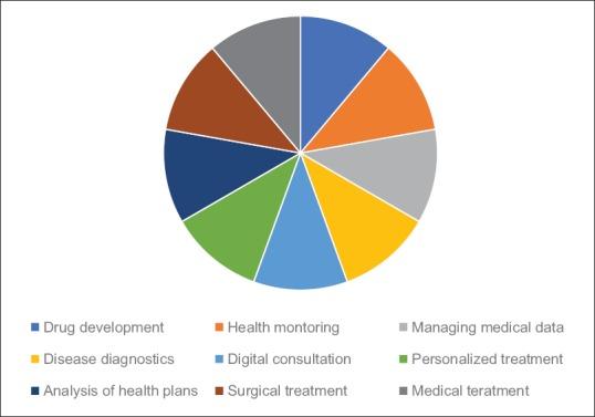 diagnosi precoce sanità